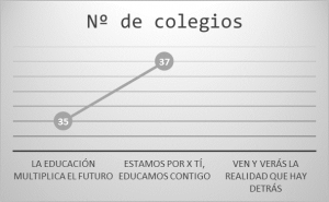 Numero de colegios
