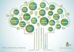 Infograma 2 proyectos